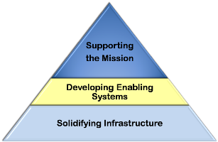 pyramid illustrating strategic planning model