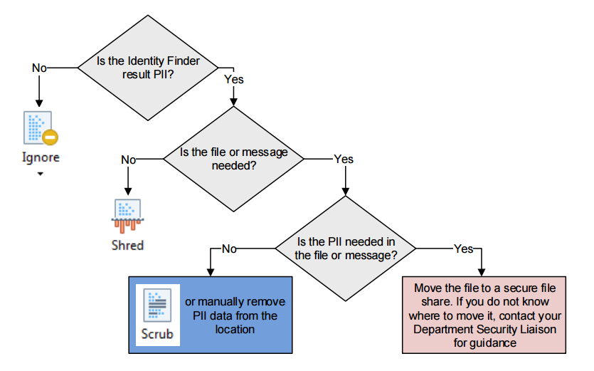 how to make a decision tree in excel for mac