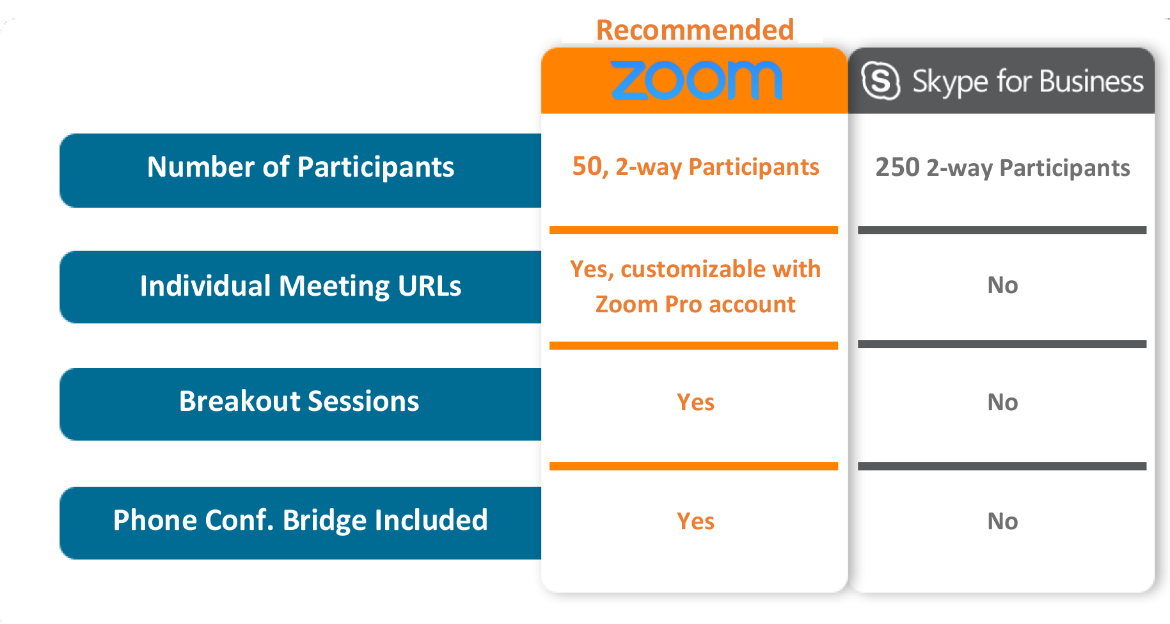 Comparing Zoom and Skype for Business - University IT