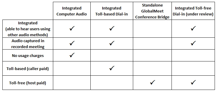 Zoom Audio Options - University IT